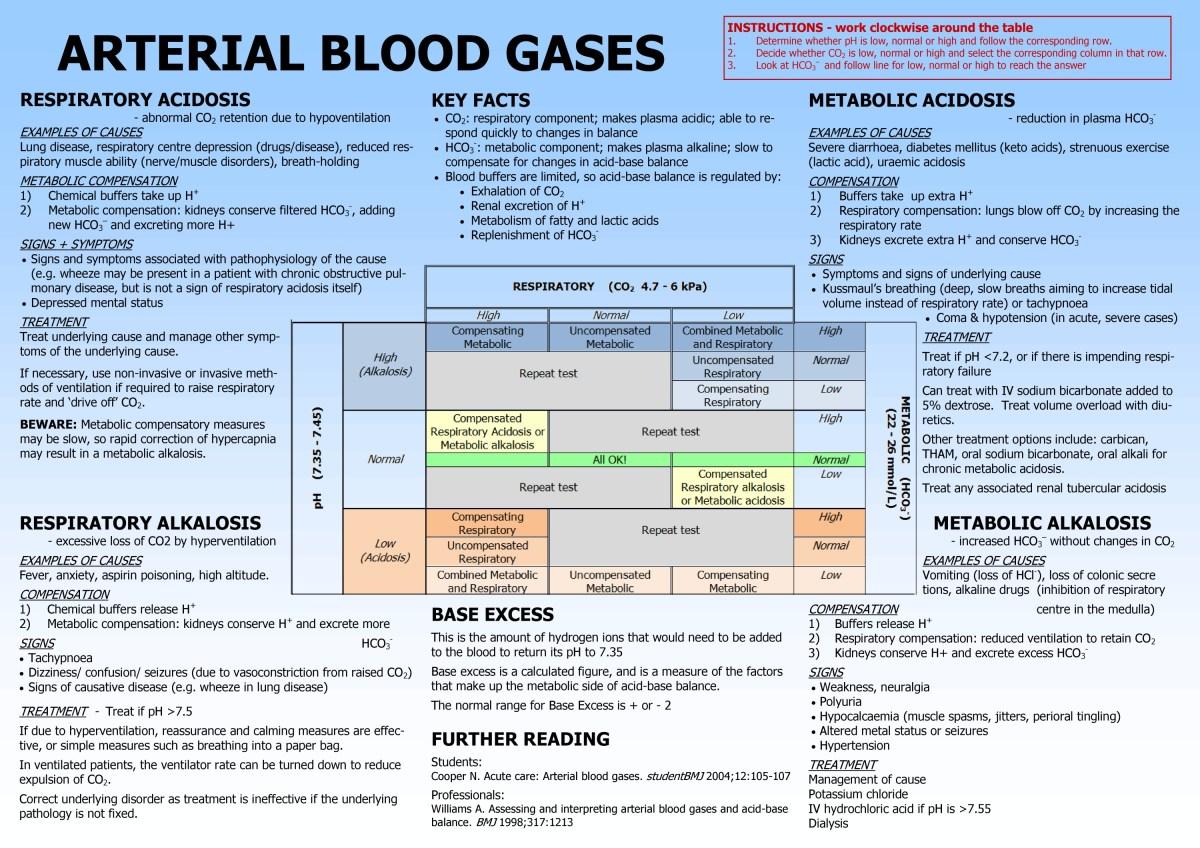 تحليل غازات الدم ABG