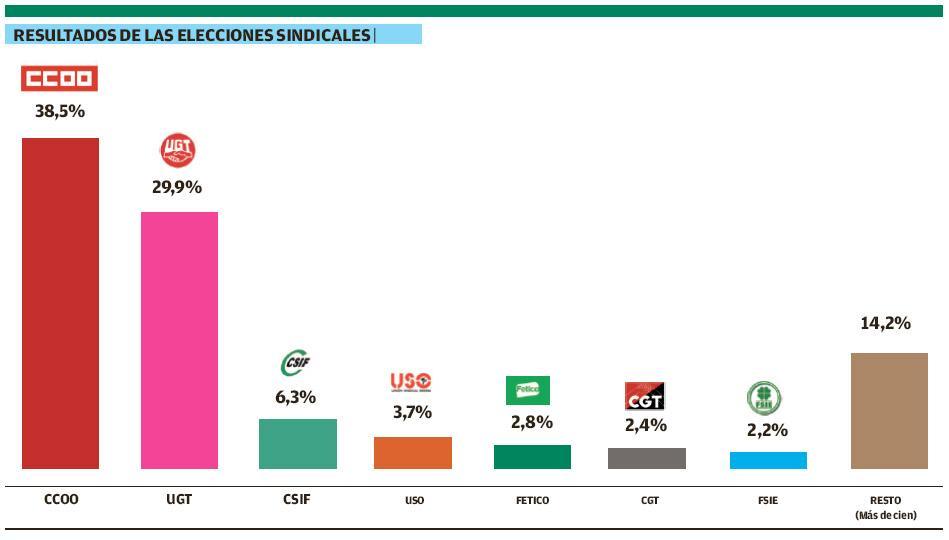 Gráfico con el resultado de las elecciones sindicales.