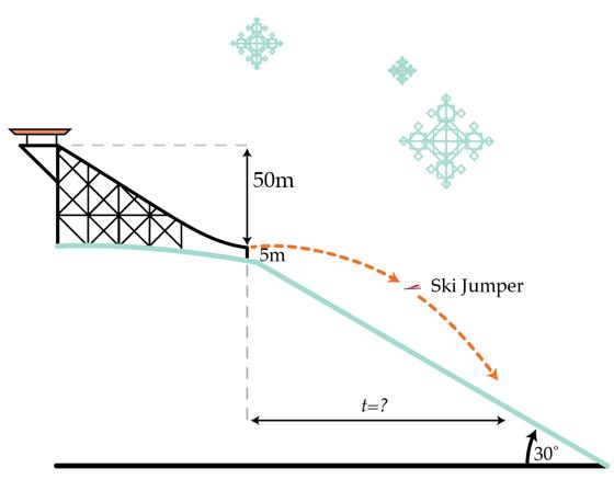 Classical Mechanics Problem on Projectile motion