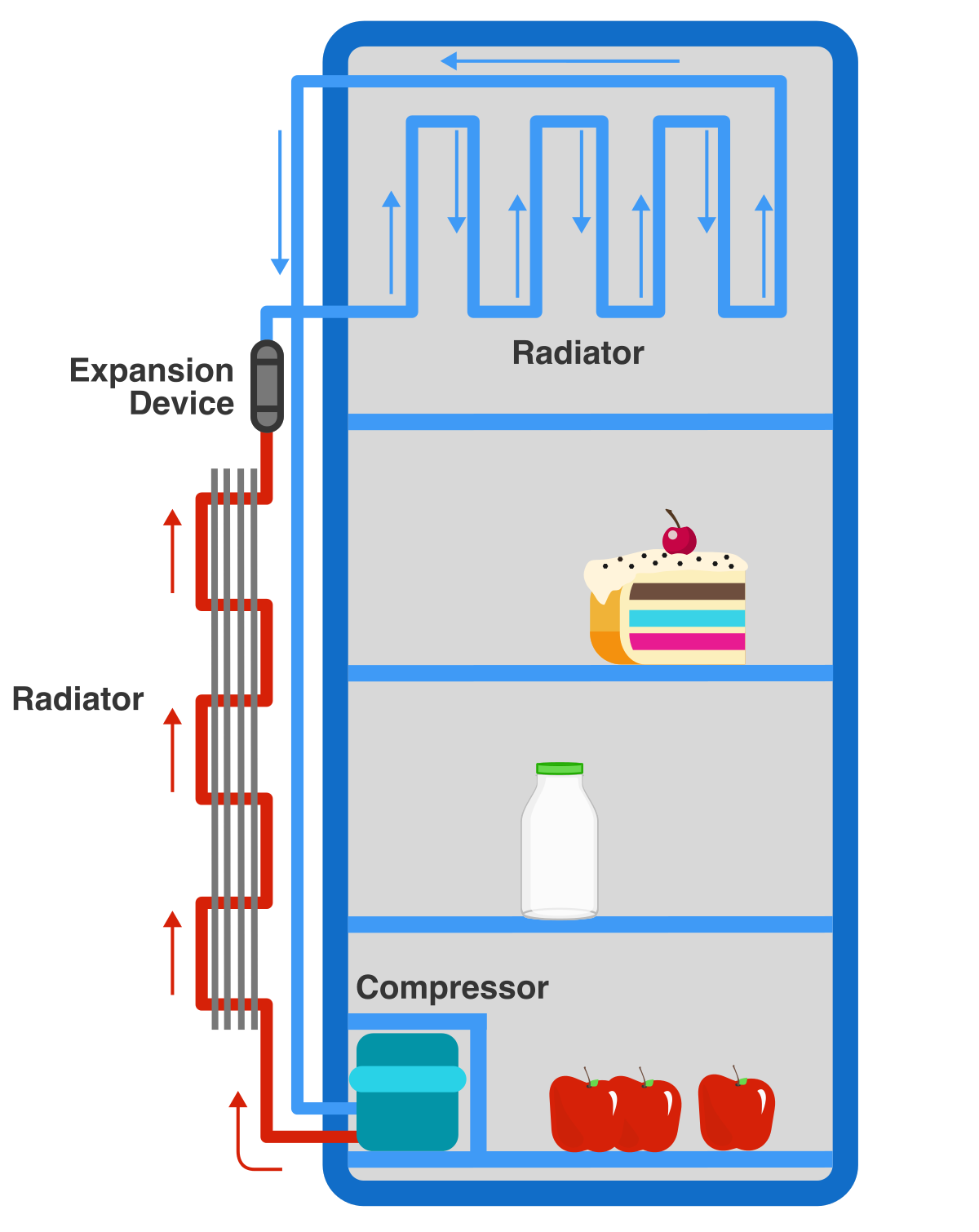 how a freezer works diagram 2002 f150 trailer wiring does refrigerator work practice problems online