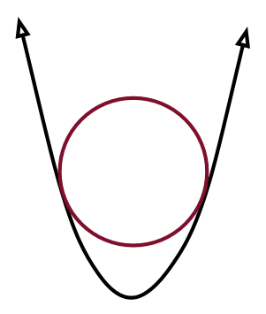 Calculus Problem on Extrema Problem Solving: Circle in a