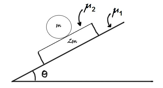 Classical Mechanics Problem: Friction, you make my head