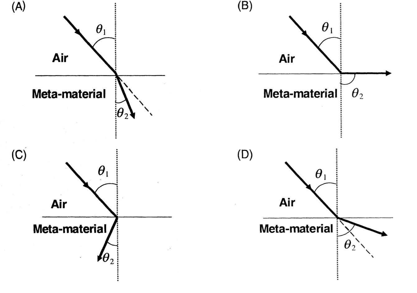 Classical Mechanics Problem Ray Diagram