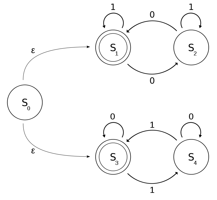 Computer Science Problem: Finite State Machines 2