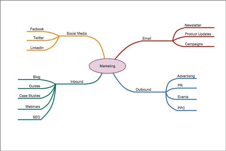 make a diagram buick regal wiring 4 diagrams to your marketing processes more visual cacoo