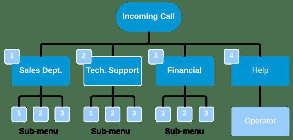 medium resolution of aufbau eines acd ivr sprachdialogsystem