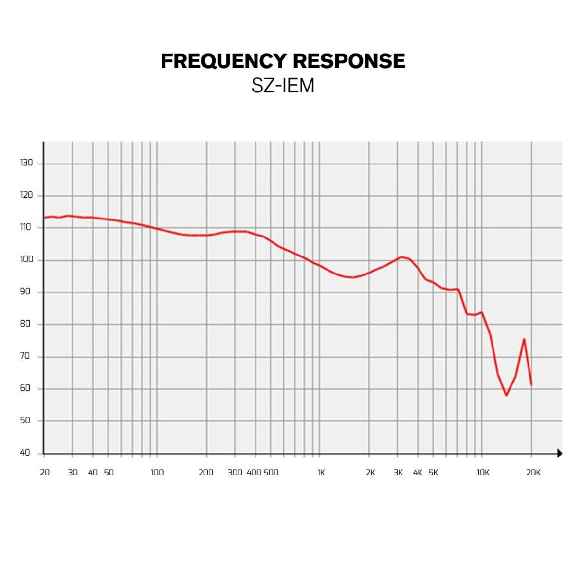 SubZero SZ-IEM In-Ear Bluetooth Earphones at Gear4music