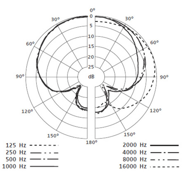 Sennheiser e614 Overhead Condenser Microphone at Gear4music