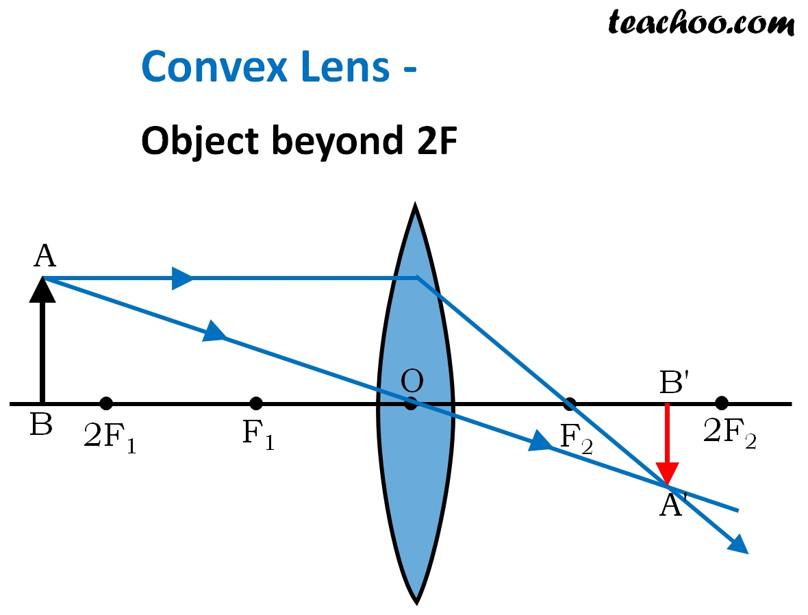 30 Ray Diagram Of Converging Lens