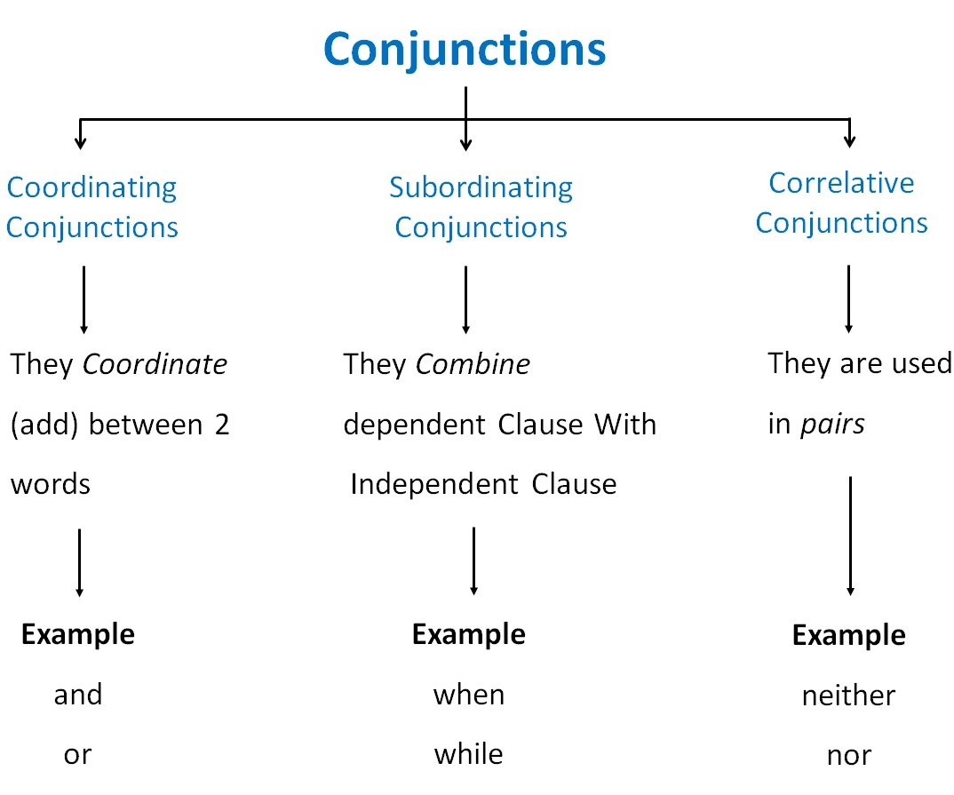 What Are Conjunctions