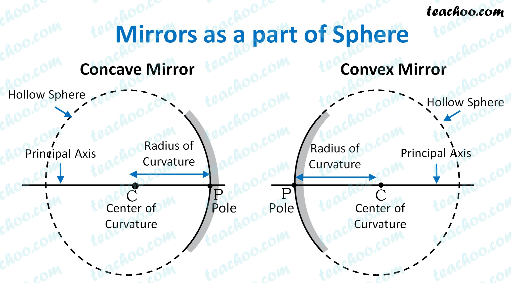 Principal Focus And Other Parts Of Concave And Convex Mirror