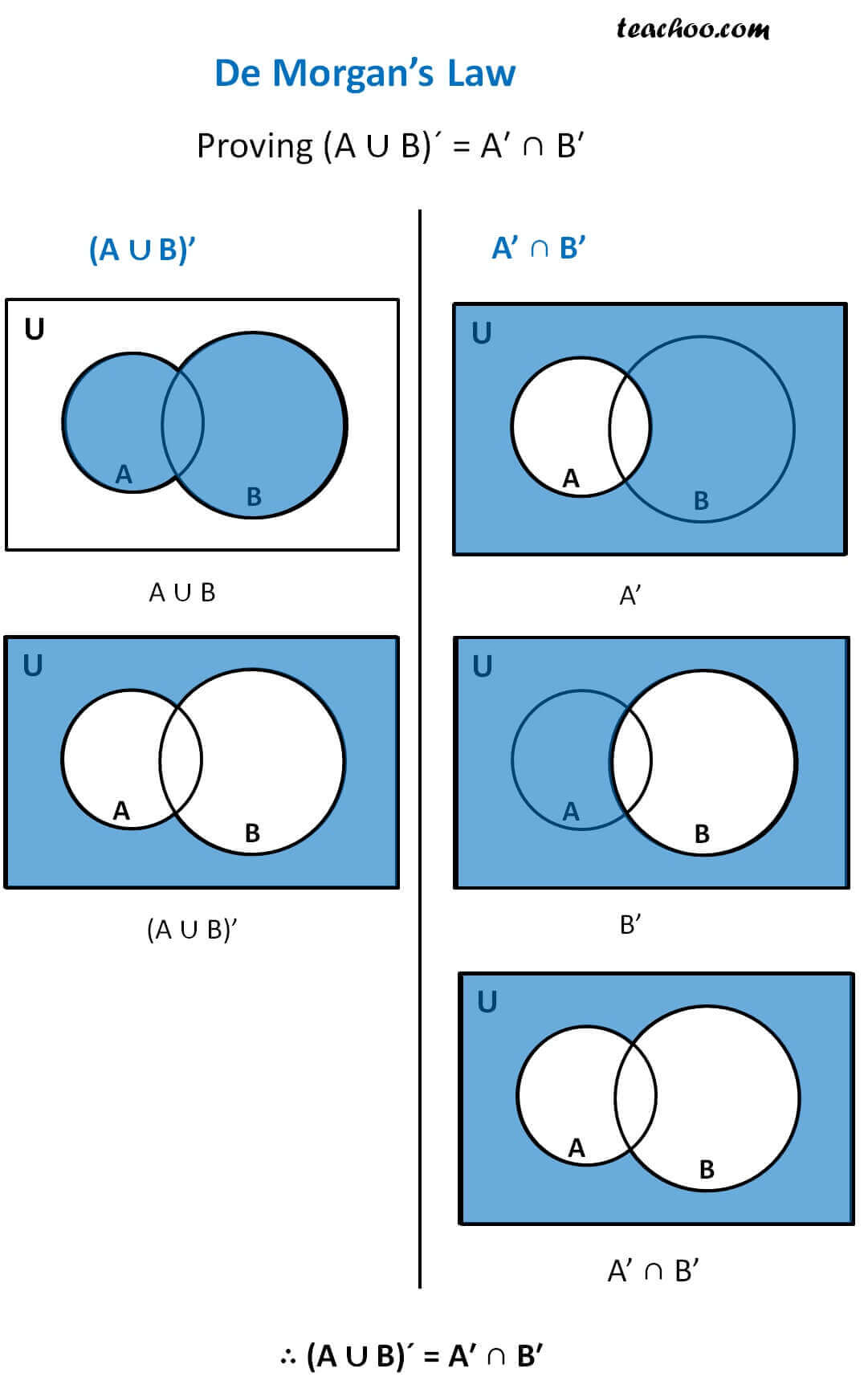 hight resolution of de morgans law proving union of complement is equal to intersection of complements jpg