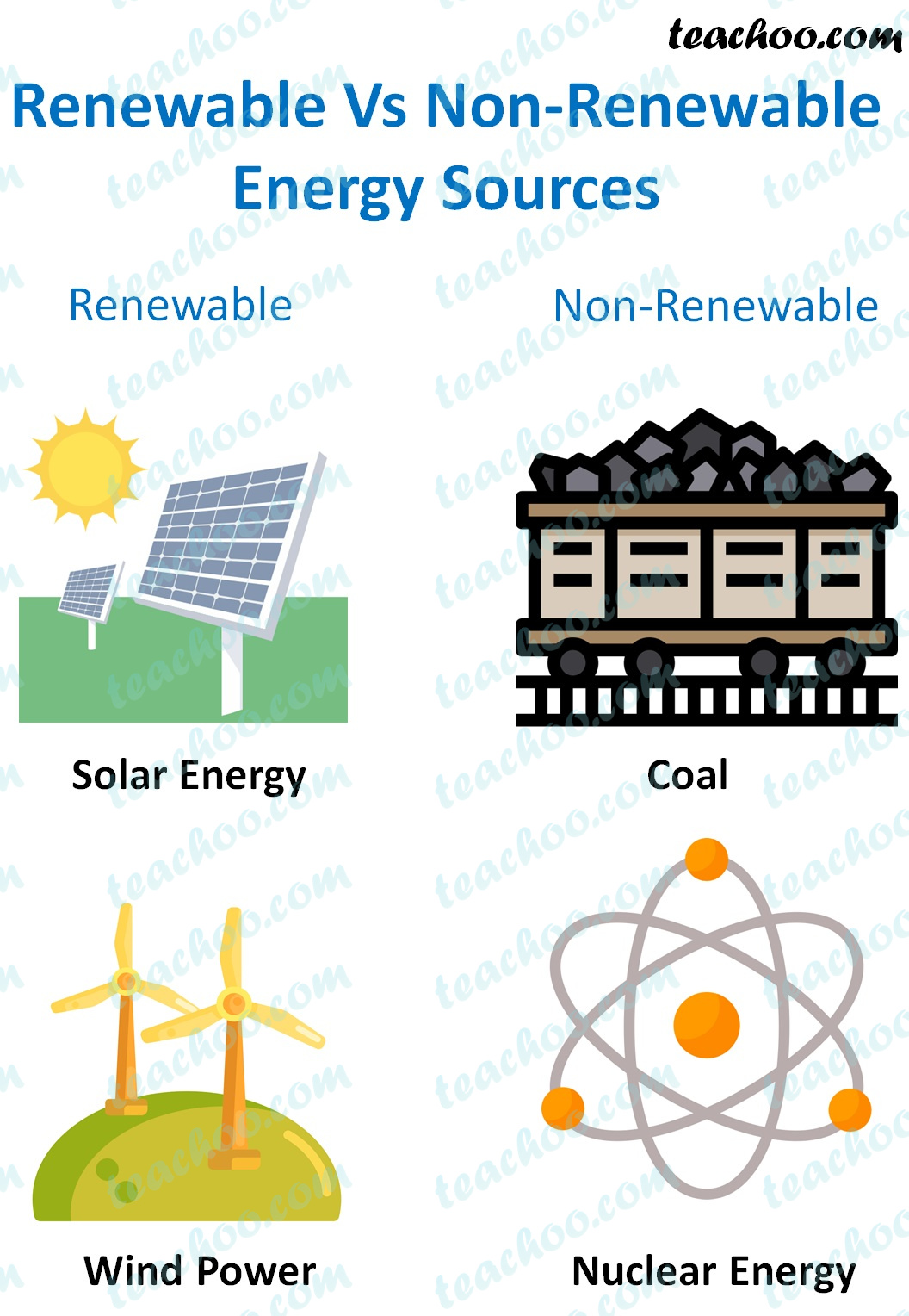 Difference Between Renewable And Non Renewable Resources
