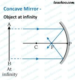 Concave Mirror - Ray diagram [ 1056 x 996 Pixel ]