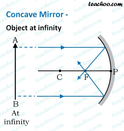 small resolution of Concave Mirror - Ray diagram
