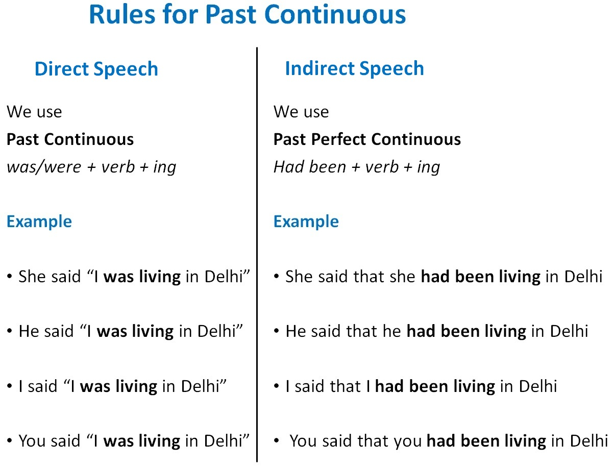 hight resolution of Direct Indirect of Past Continuous - Direct Indirect Speech