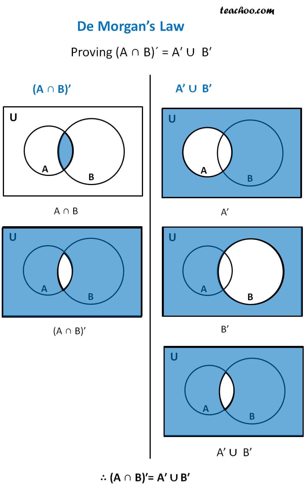hight resolution of de morgans law proving intersection of complement is equal to union of complements jpg