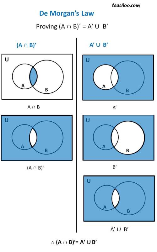 small resolution of de morgans law proving intersection of complement is equal to union of complements jpg