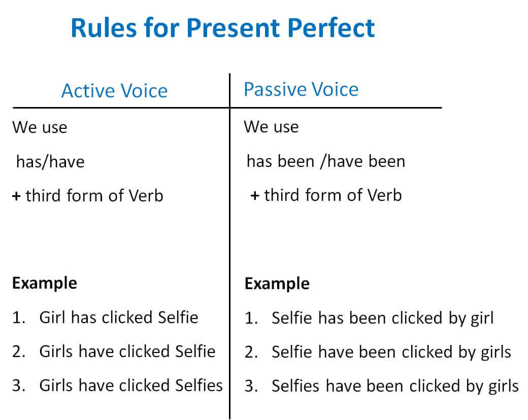 Present Perfect Active Passive Voice Rules