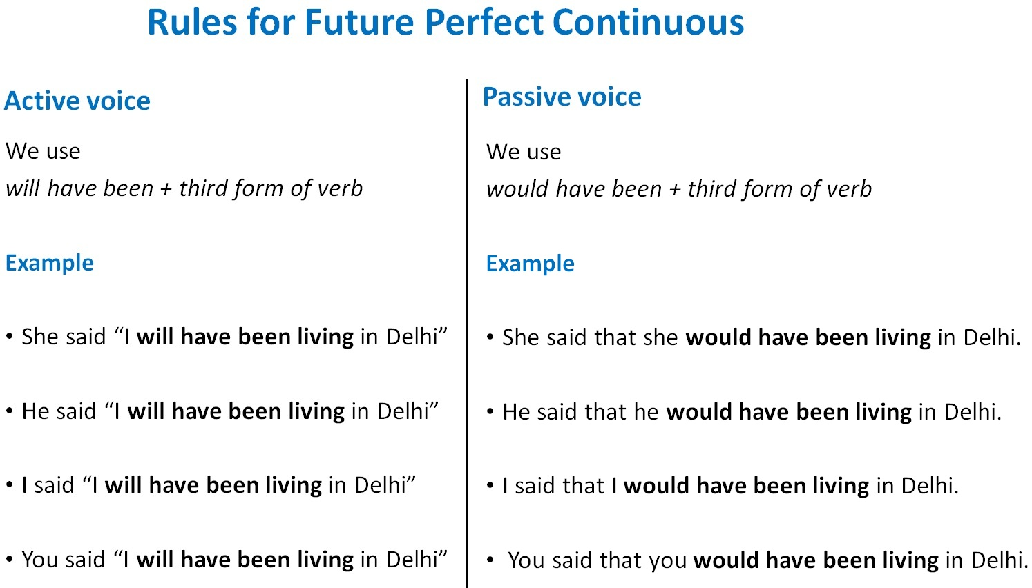 Direct Indirect Speech For Future Perfect Continuous