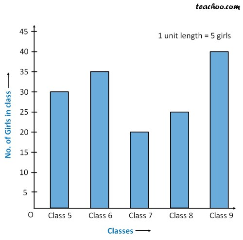 small resolution of Double Bar Graph - How to draw