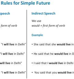 Direct Indirect of Simple Future Tense - Direct Indirect Speech [ 906 x 1163 Pixel ]