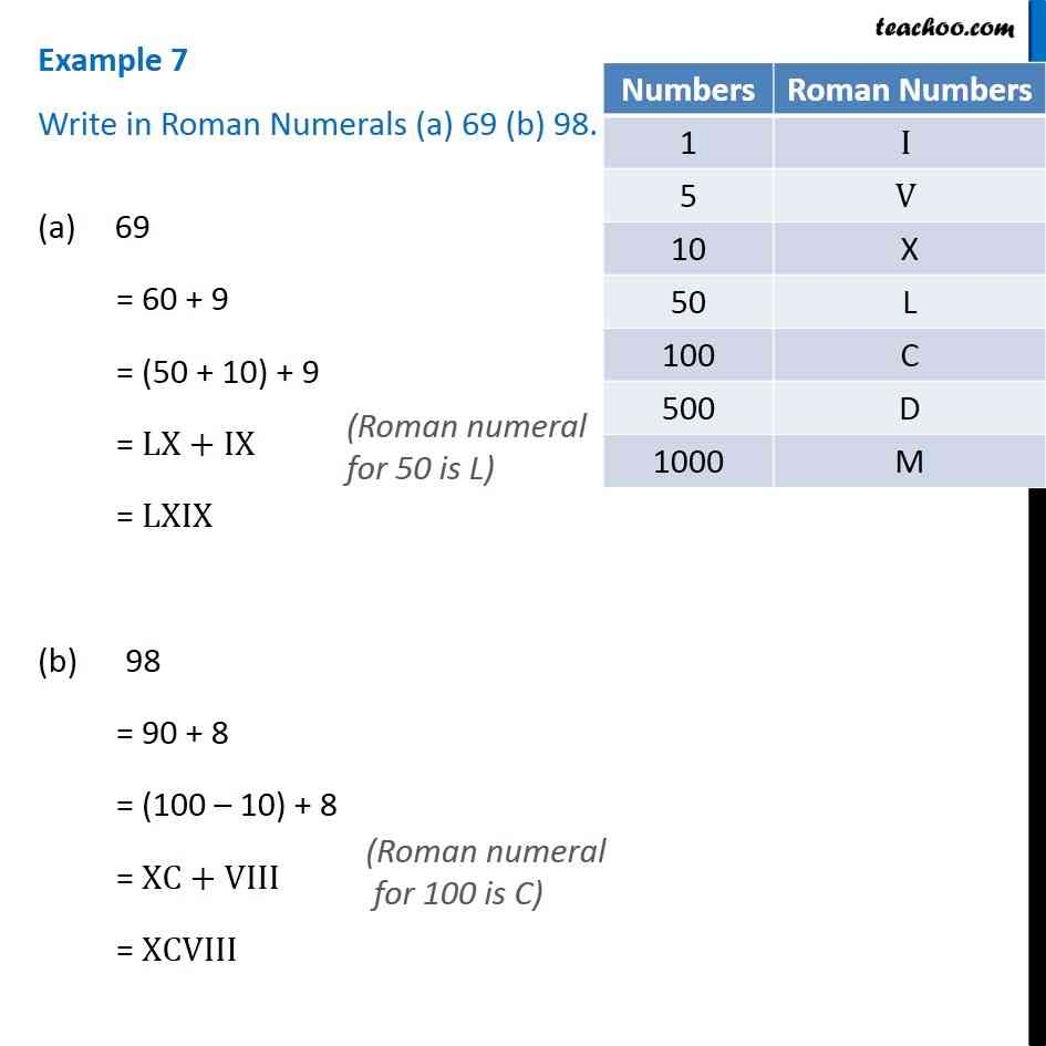 hight resolution of Example 7 - Write in Roman Numerals (a) 69 (b) 98 - Chapter 1 Class 6