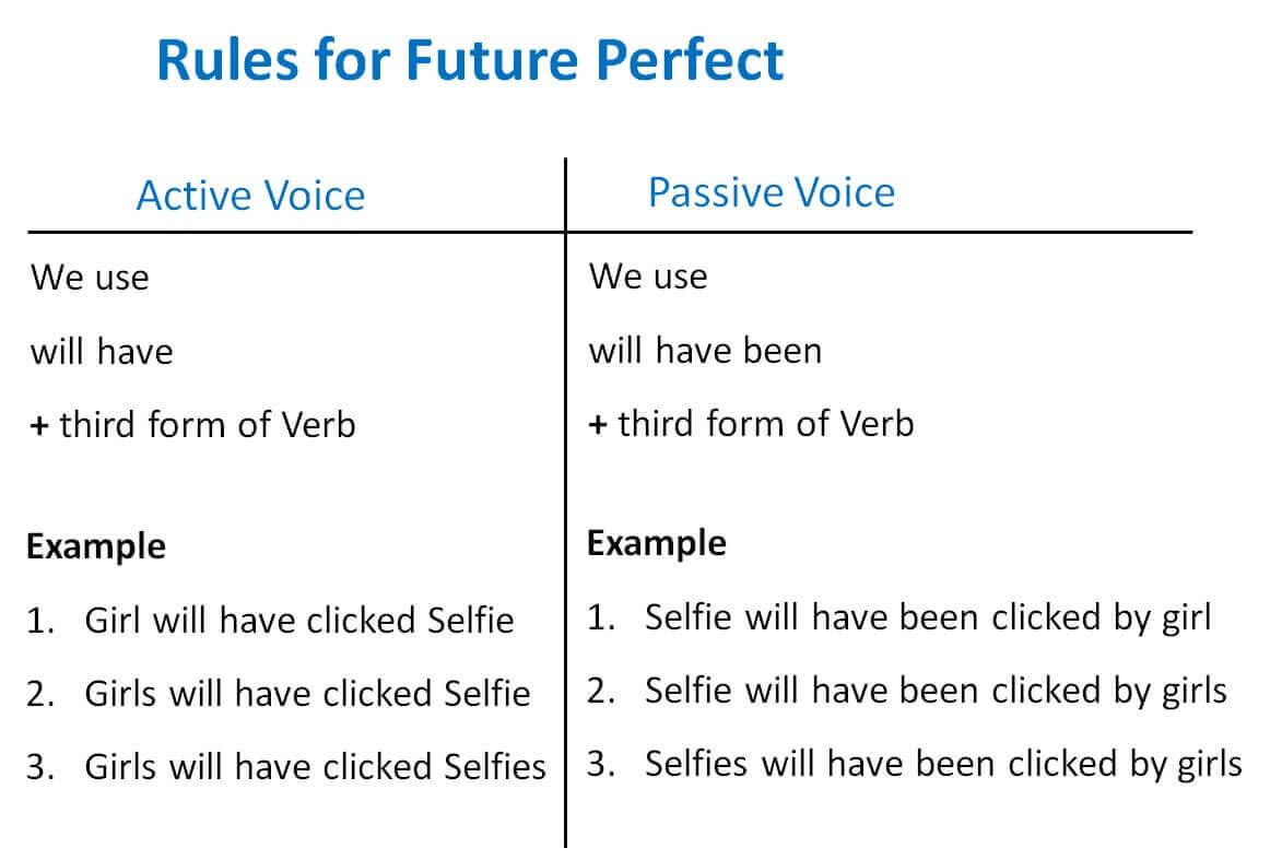 Future Perfect Active Passive Voice Rules