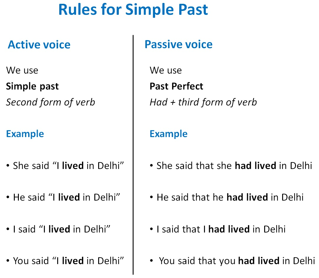 Direct Indirect Of Simple Past Tense