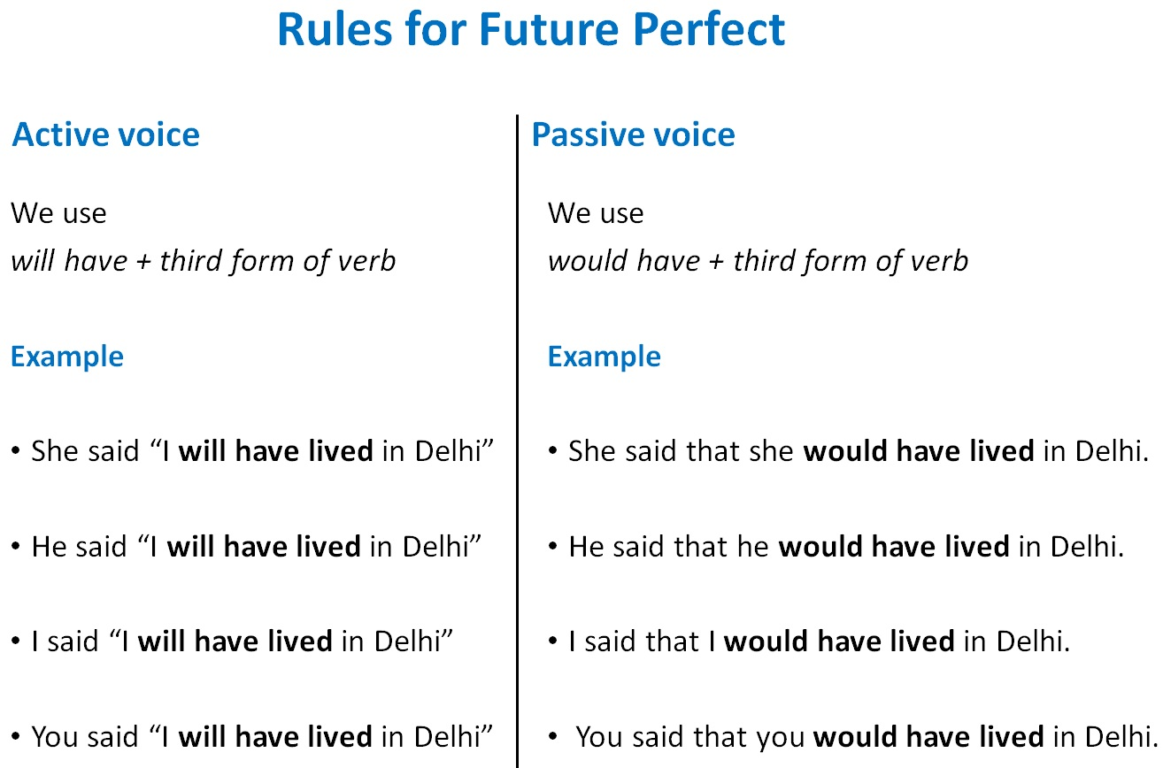 Direct Indirect Speech Rules Of Future Perfect