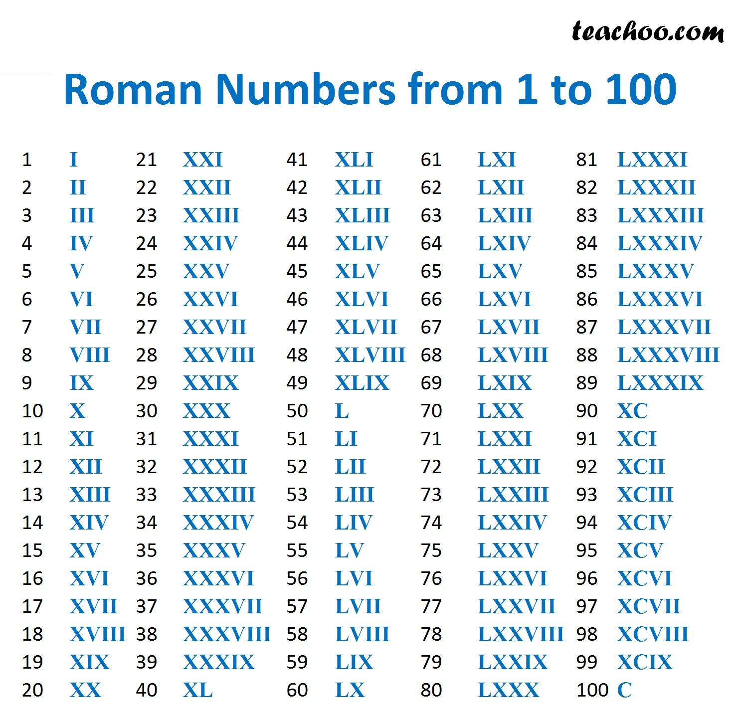 Roman Nunbers