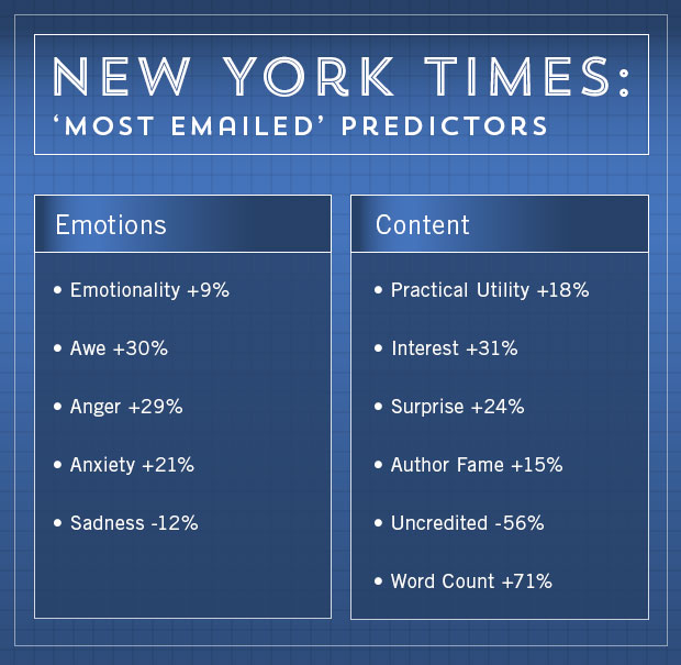 New York Times Most Emailed