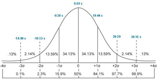 site speed distribution