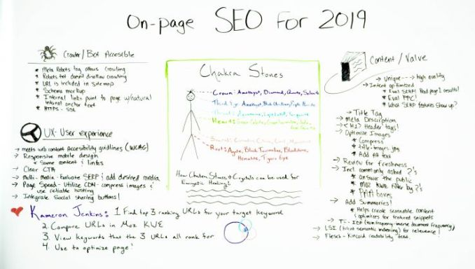 On-Page SEO for 2019 - Whiteboard Friday 1