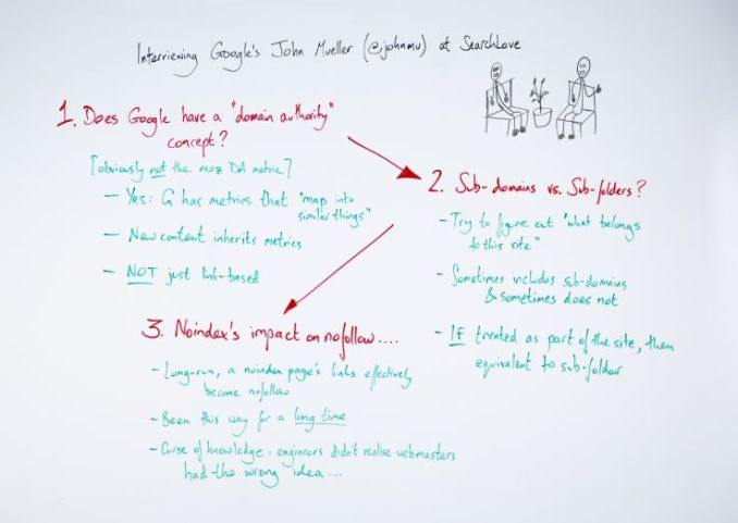 3 Big Lessons from Interviewing John Mueller at SearchLove London - Whiteboard Friday 1