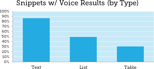 Lessons from 1,000 Voice Searches (on Google Home)