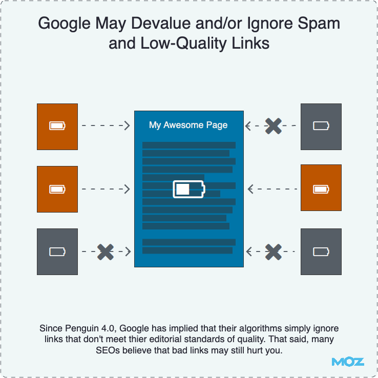 Google Devalues Spam and Low-Quality Links