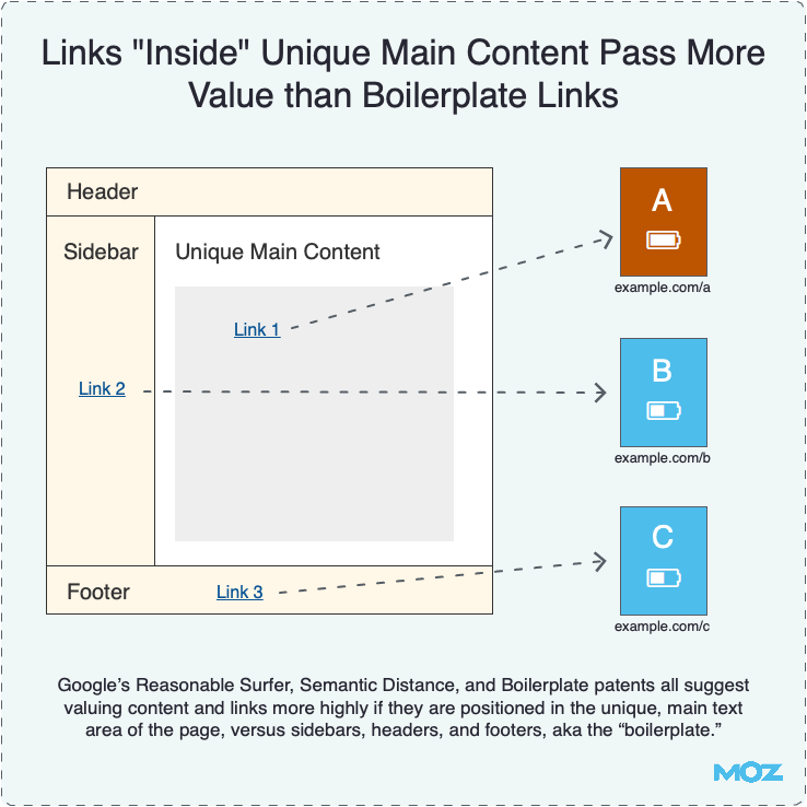 Links Inside Unique Main Content Pass More Value than Boilerplate Links