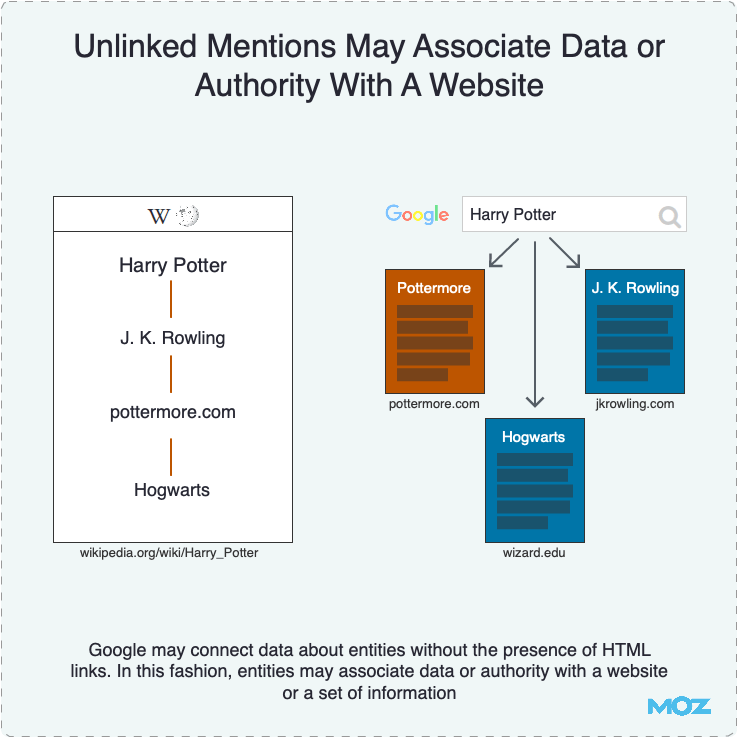 Unlinked Mentions May Associate Data or Authority With A Website