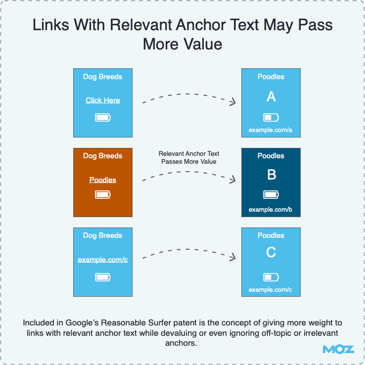 Links With Relevant Anchor Text May Pass More Value