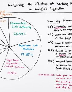 Weighting the clusters of ranking factors in google   algorithm whiteboard friday moz also rh