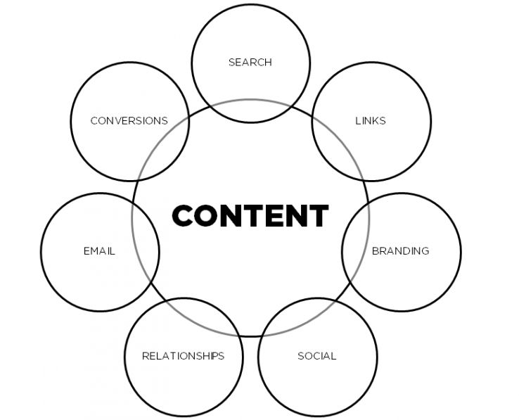 Simplify Your Inbound Marketing Process: Focus on Content