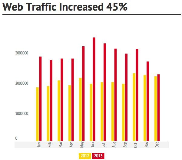 Web Traffic Moz