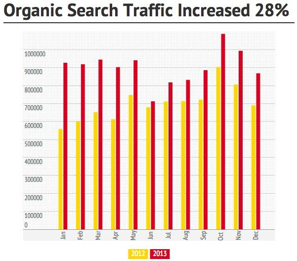 Organic Search Traffic