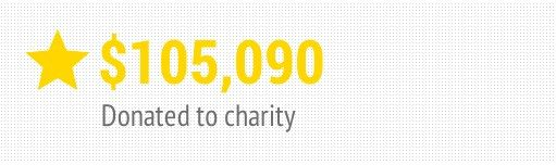 Total Charitable Donations