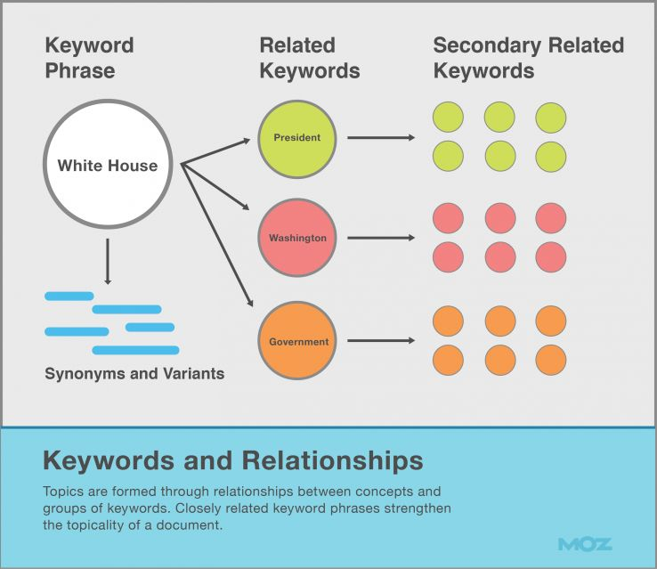 Keywords and Relationships