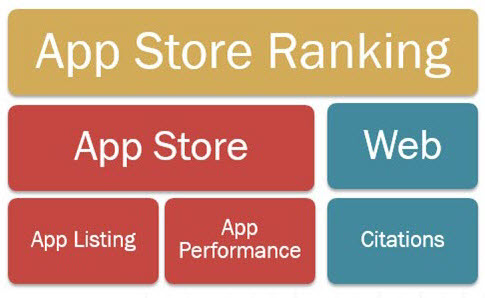 App store ranking factors