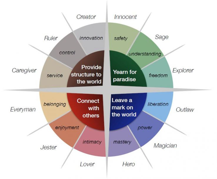 Understand And Harness The Power Of Archetypes In