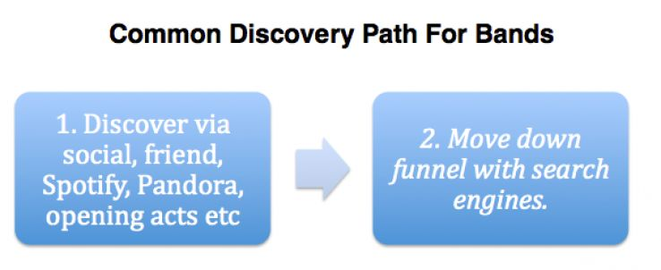 discovery path for bands
