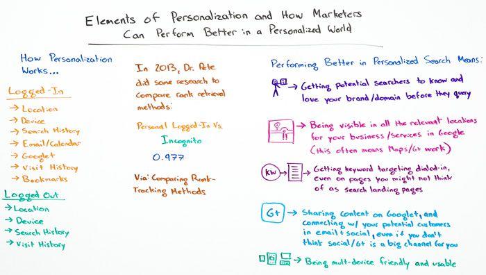 Elements of Personalization Whiteboard